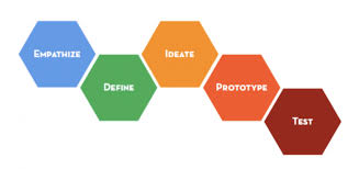 design-process-better