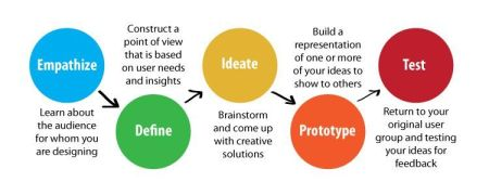 designthinking annotated process copy